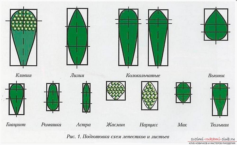 Полезные советы и уроки в бисерной флористике, советы и схемы плетения
