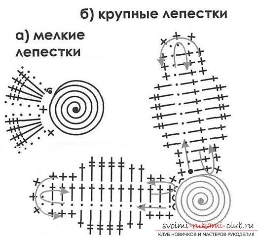 Бесплатные схемы и описание вязания крючком цветка подсолнечника, фото готового изделия. Фото №2