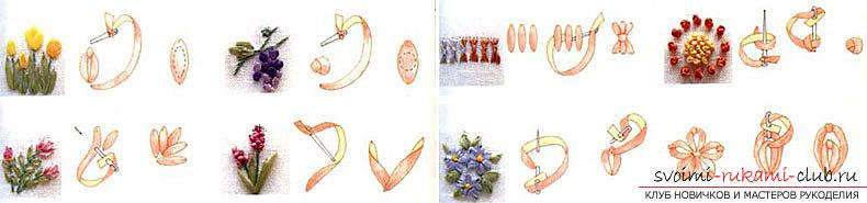 В��ивка �елков�ми и а�ла�н�ми лен�ами для на�ина��и�