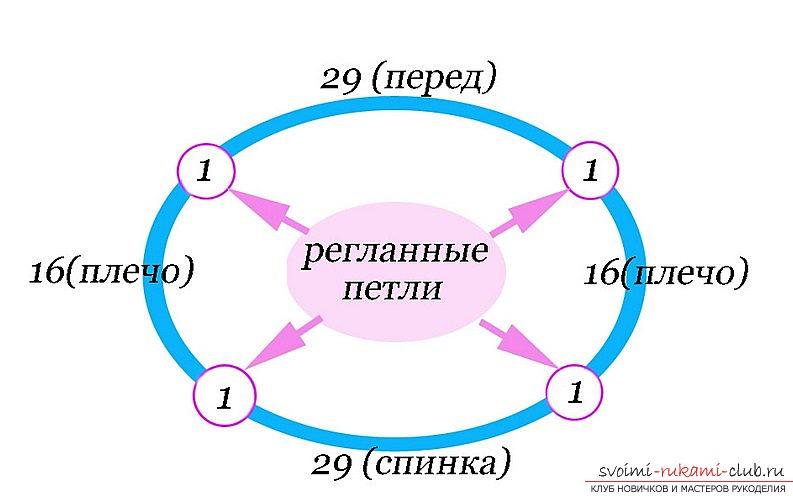 Что бы связать горловину, необходимо правильно рассчитать стартовое количество петелек на спицах чулочного типа и сформировав нужную кольцо вывязать длину