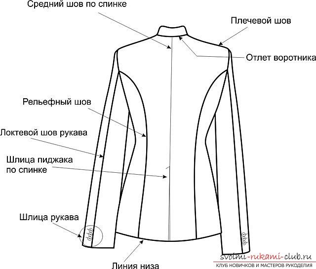Как сшить пиджак мужской своими руками пошагово
