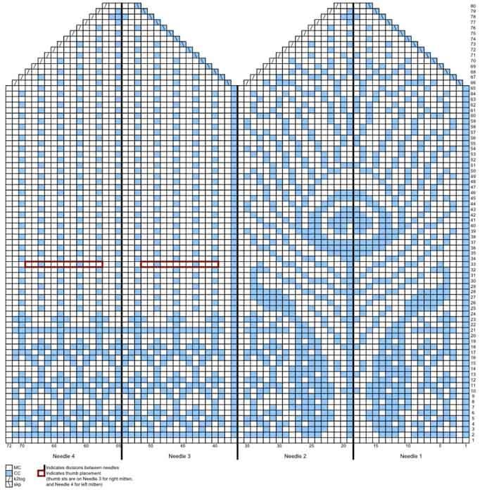 Вязаные варежки спицами: схемы узоров